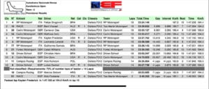 kaylen frederick | pilot one racing | time results
